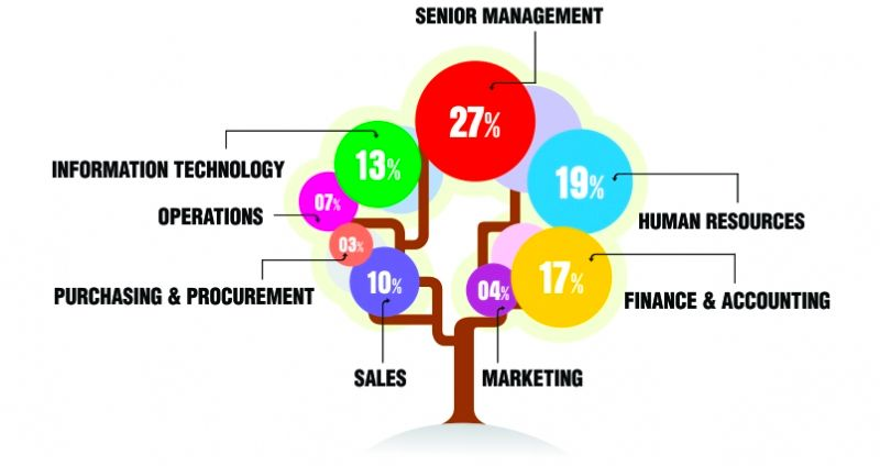 Kuwait Business Email Marketing Lists